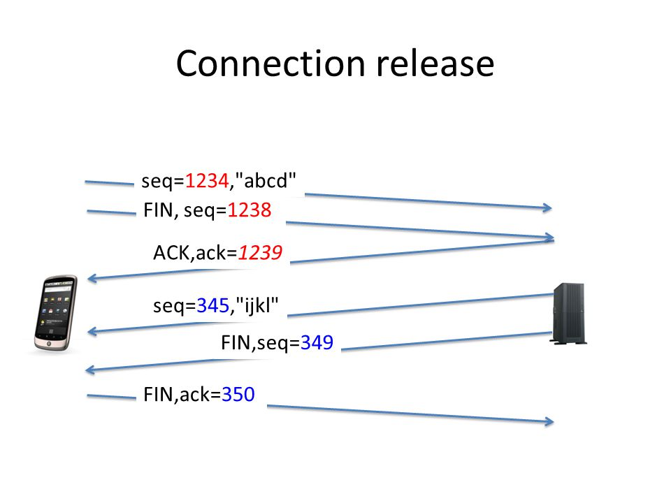 Connection release seq=1234, abcd ACK,ack=1239 FIN,ack=350 seq=345, ijkl FIN, seq=1238 FIN,seq=349