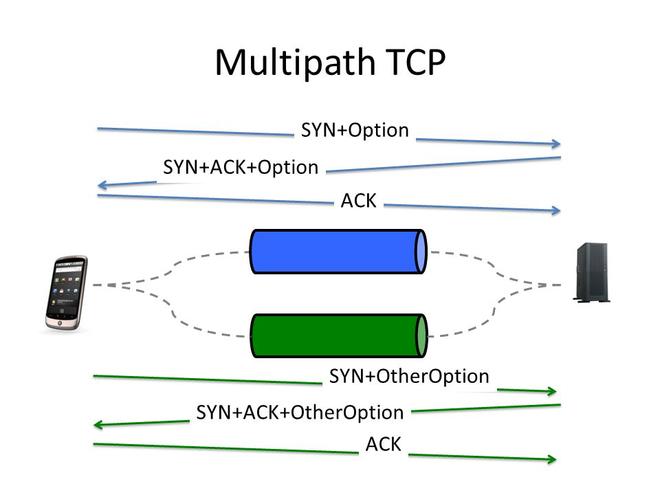 Multipath TCP SYN+Option SYN+ACK+Option ACK SYN+OtherOption SYN+ACK+OtherOption ACK