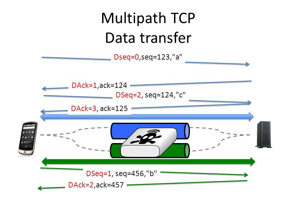 Multipath TCP Data transfer Dseq=0,seq=123, a DSeq=1, seq=456, b DSeq=2, seq=124, c DAck=1,ack=124 DAck=3, ack=125 DAck=2,ack=457