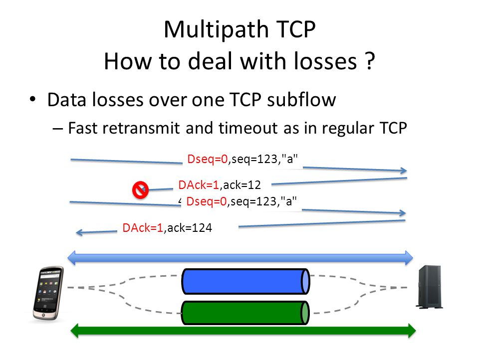 Multipath TCP How to deal with losses .