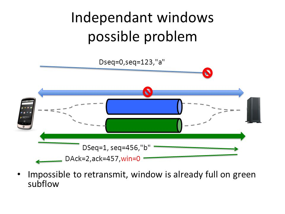 Independant windows possible problem Impossible to retransmit, window is already full on green subflow Dseq=0,seq=123, a DSeq=1, seq=456, b DAck=2,ack=457,win=0
