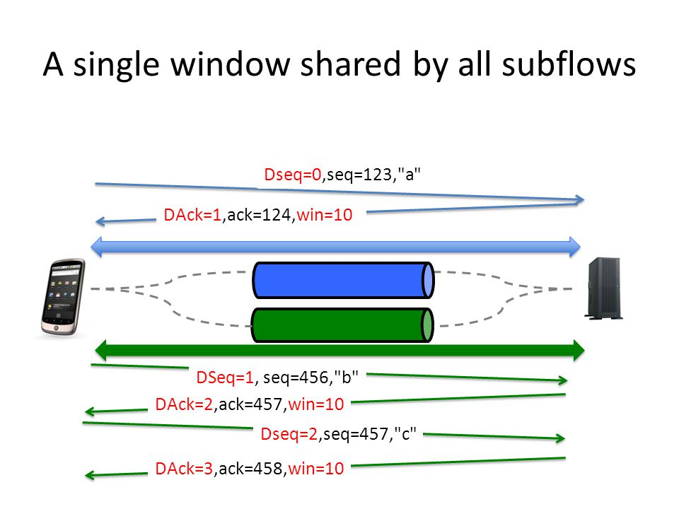 A single window shared by all subflows Dseq=0,seq=123, a DSeq=1, seq=456, b DAck=2,ack=457,win=10 Dseq=2,seq=457, c DAck=3,ack=458,win=10 DAck=1,ack=124,win=10