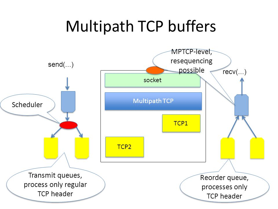 Multipath TCP buffers Multipath TCP TCP1 socket TCP2 Scheduler Transmit queues, process only regular TCP header Reorder queue, processes only TCP header MPTCP-level, resequencing possible send(...) recv(...)