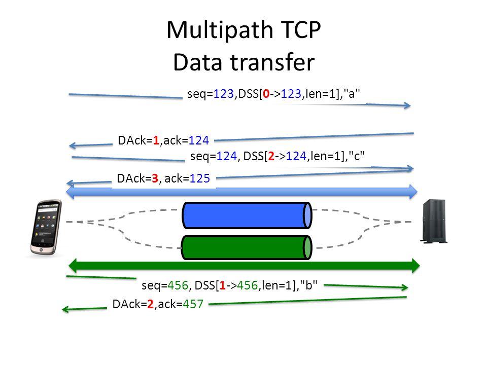 Multipath TCP Data transfer seq=123,DSS[0->123,len=1], a seq=456, DSS[1->456,len=1], b seq=124, DSS[2->124,len=1], c DAck=1,ack=124 DAck=3, ack=125 DAck=2,ack=457