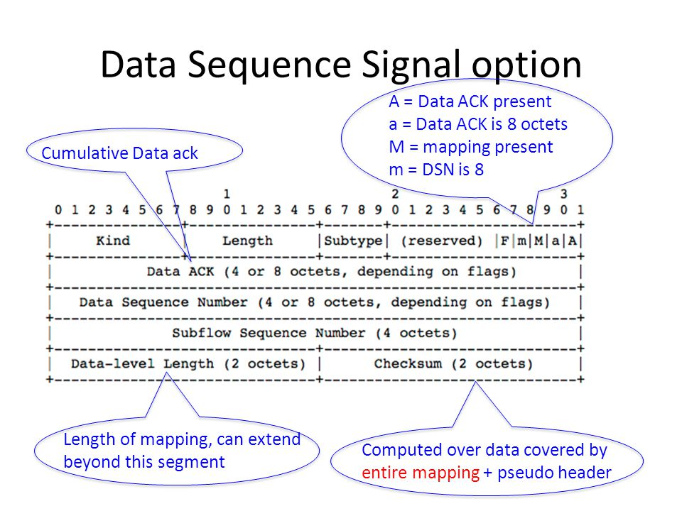 Data Sequence Signal option Cumulative Data ack A = Data ACK present a = Data ACK is 8 octets M = mapping present m = DSN is 8 Length of mapping, can extend beyond this segment Computed over data covered by entire mapping + pseudo header