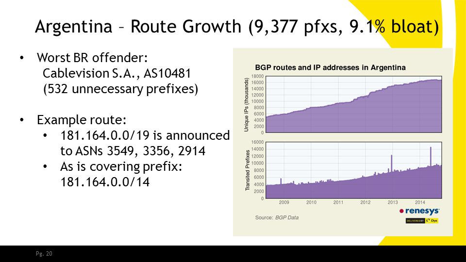 Pg. 20 Argentina – Route Growth (9,377 pfxs, 9.1% bloat) Worst BR offender: Cablevision S.A., AS10481 (532 unnecessary prefixes) Example route: 181.16