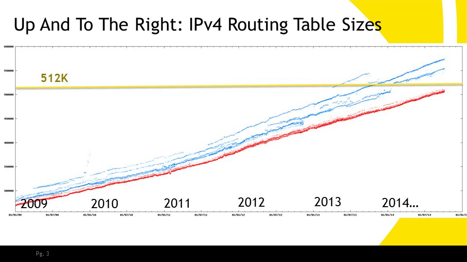 Pg. 3 Up And To The Right: IPv4 Routing Table Sizes 2009 2010 2011 2012 2013 2014… 512K