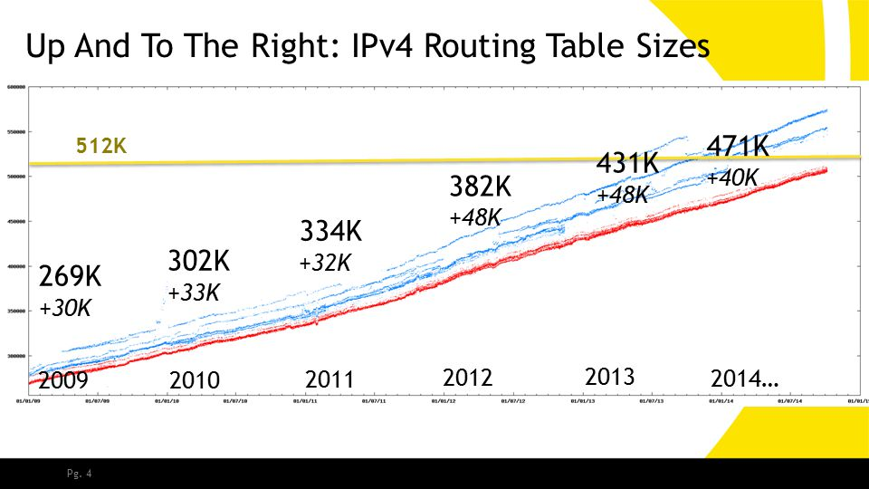 Pg. 4 Up And To The Right: IPv4 Routing Table Sizes 2009 2010 2011 2012 2013 2014… 512K 269K +30K 302K +33K 334K +32K 382K +48K 431K +48K 471K +40K