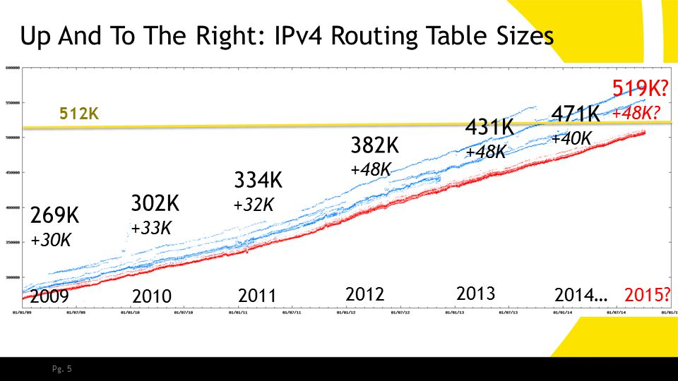 Pg. 5 Up And To The Right: IPv4 Routing Table Sizes 2009 2010 2011 2012 2013 2014… 512K 269K +30K 302K +33K 334K +32K 382K +48K 431K +48K 471K +40K 51