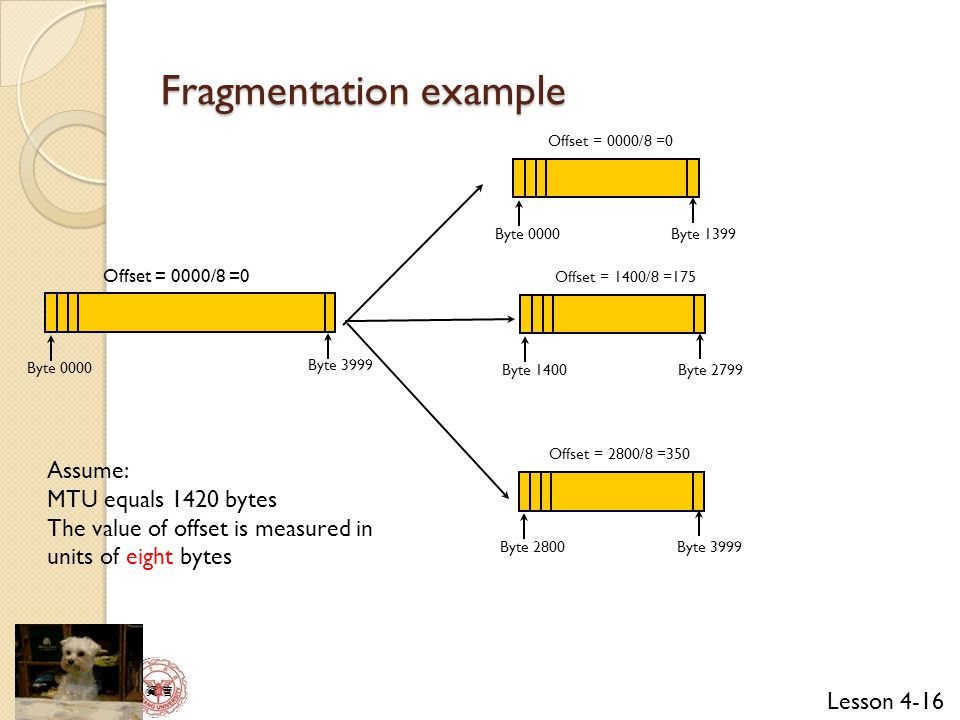 Lesson 4-16 資 管 Fragmentation example Offset = 0000/8 =0 Byte 0000 Byte 3999 Offset = 0000/8 =0 Byte 0000 Byte 1399 Offset = 1400/8 =175 Byte 1400 Byte 2799 Offset = 2800/8 =350 Byte 2800 Byte 3999 Assume: MTU equals 1420 bytes The value of offset is measured in units of eight bytes