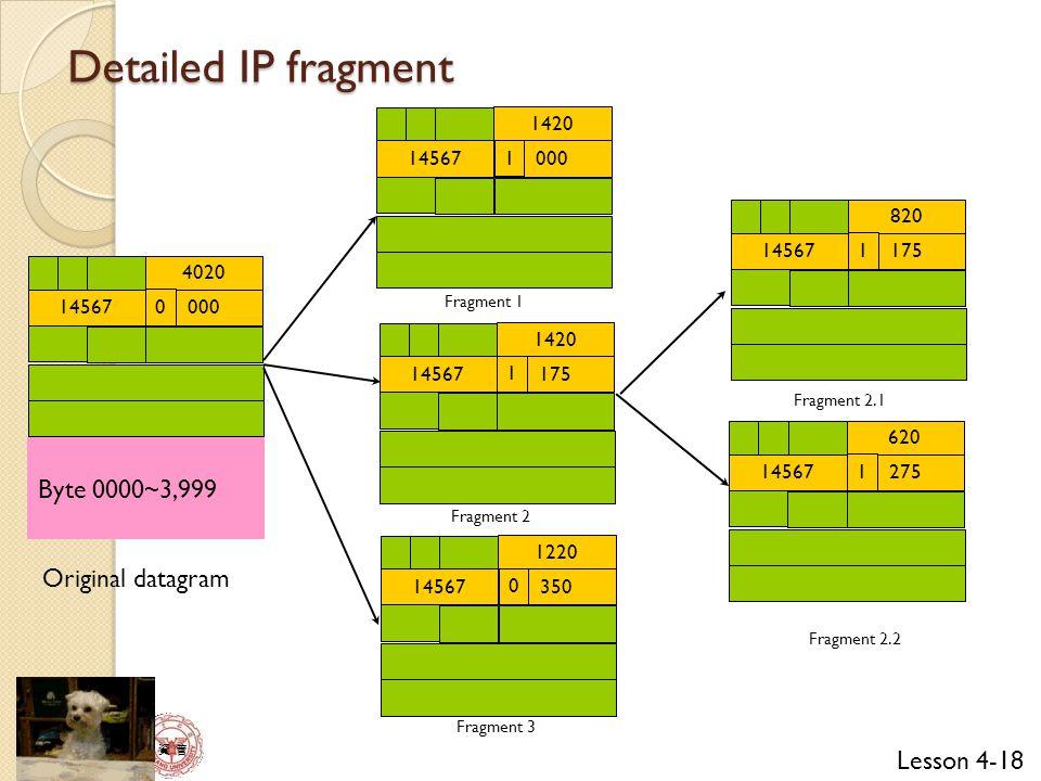 Lesson 4-18 資 管 Detailed IP fragment 14567 4020 000 0 14567 1420 000 1 14567 1420 175 1 14567 1220 350 0 14567 820 175 1 14567 620 275 1 Byte 0000~3,999 Original datagram Fragment 1 Fragment 2 Fragment 3 Fragment 2.1 Fragment 2.2