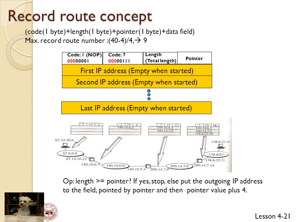 Lesson 4-21 資 管 Record route concept (code(1 byte)+length(1 byte)+pointer(1 byte)+data field) Max.