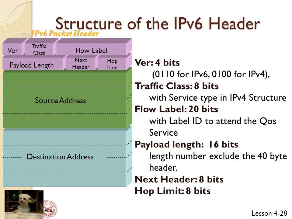Lesson 4-28 資 管 Structure of the IPv6 Header Destination Address Source Address VerFlow Label Payload Length Next Header Hop Limit Traffic Class IPv6 Packet Header Ver: 4 bits (0110 for IPv6, 0100 for IPv4), Traffic Class: 8 bits with Service type in IPv4 Structure Flow Label: 20 bits with Label ID to attend the Qos Service Payload length: 16 bits length number exclude the 40 byte header.