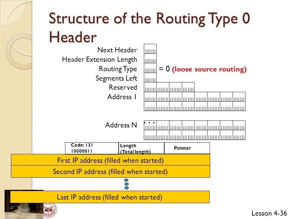 Lesson 4-36 資 管 Next Header Header Extension Length Routing Type Segments Left Reserved Address 1 Address N...