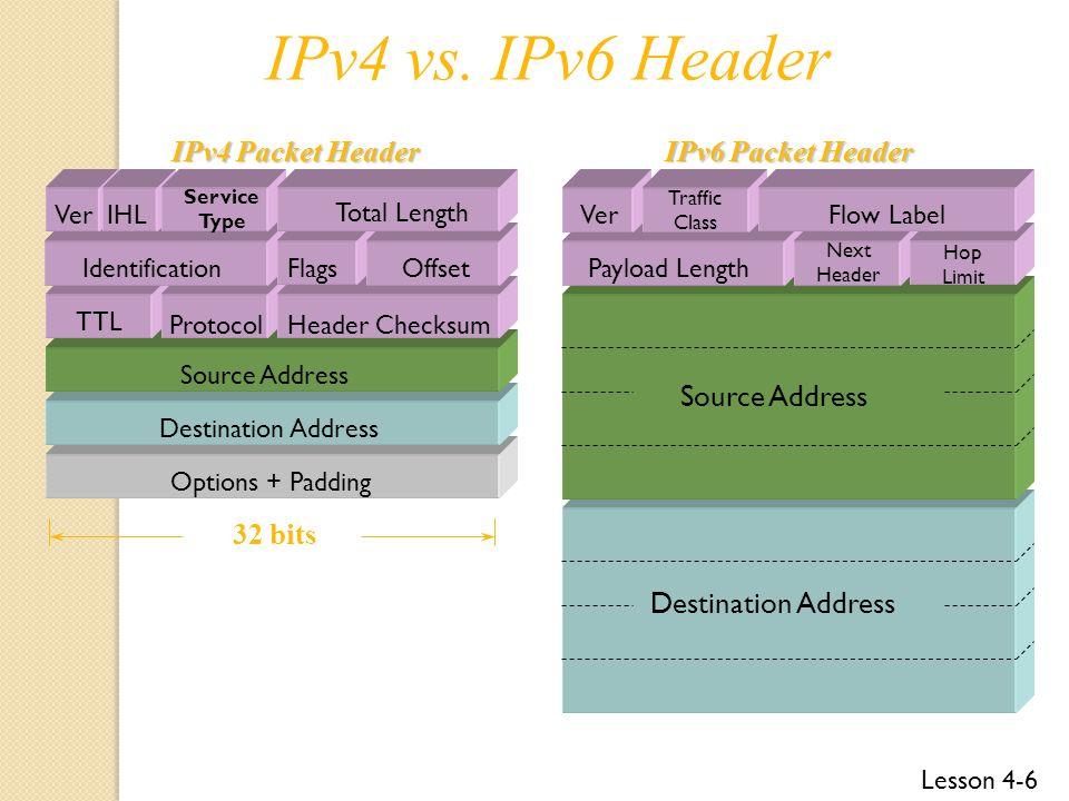 Lesson 4-6 Destination Address Source Address IdentificationFlagsOffset TTL ProtocolHeader Checksum Source Address Destination Address Options + Padding VerFlow Label Payload Length Next Header Hop Limit Traffic Class IPv4 vs.
