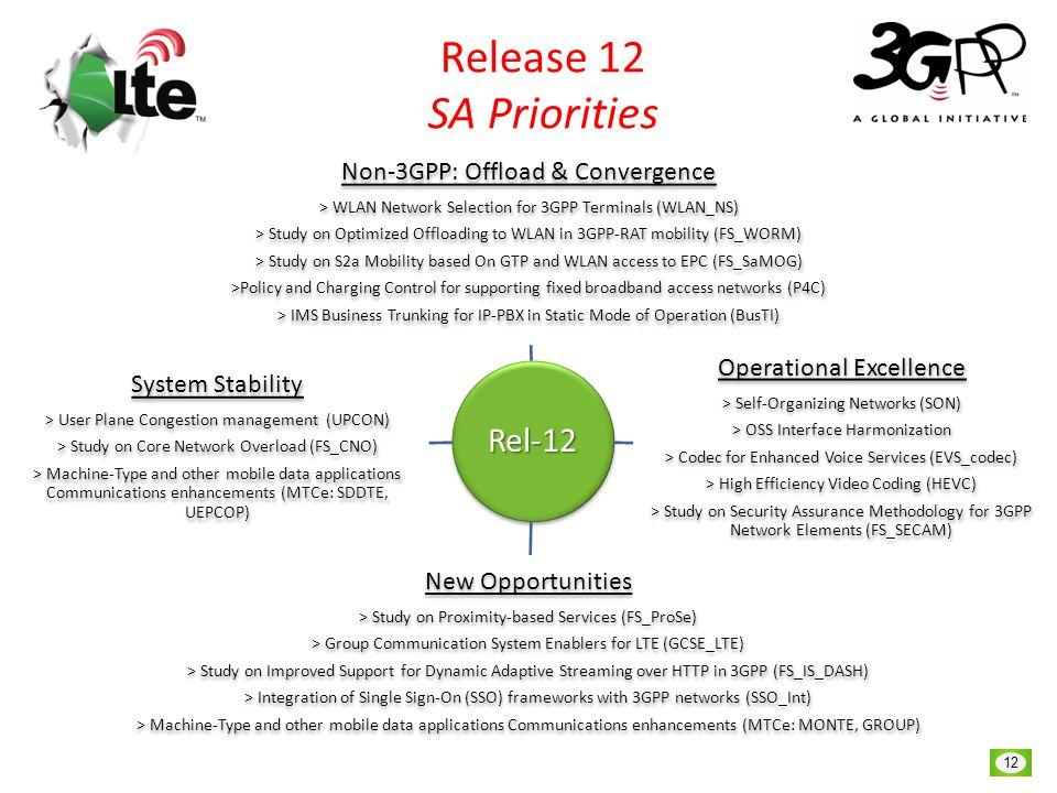 © 3GPP 2013 12 LTE India, New Delhi, May 10, 2013 Release 12 SA Priorities Rel-12 Non-3GPP: Offload & Convergence > WLAN Network Selection for 3GPP Terminals (WLAN_NS) > Study on Optimized Offloading to WLAN in 3GPP-RAT mobility (FS_WORM) > Study on S2a Mobility based On GTP and WLAN access to EPC (FS_SaMOG) >Policy and Charging Control for supporting fixed broadband access networks (P4C) > IMS Business Trunking for IP-PBX in Static Mode of Operation (BusTI) Operational Excellence > Self-Organizing Networks (SON) > OSS Interface Harmonization > Codec for Enhanced Voice Services (EVS_codec) > High Efficiency Video Coding (HEVC) > Study on Security Assurance Methodology for 3GPP Network Elements (FS_SECAM) New Opportunities > Study on Proximity-based Services (FS_ProSe) > Group Communication System Enablers for LTE (GCSE_LTE) > Study on Improved Support for Dynamic Adaptive Streaming over HTTP in 3GPP (FS_IS_DASH) > Integration of Single Sign-On (SSO) frameworks with 3GPP networks (SSO_Int) > Machine-Type and other mobile data applications Communications enhancements (MTCe: MONTE, GROUP) System Stability > User Plane Congestion management (UPCON) > Study on Core Network Overload (FS_CNO) > Machine-Type and other mobile data applications Communications enhancements (MTCe: SDDTE, UEPCOP)