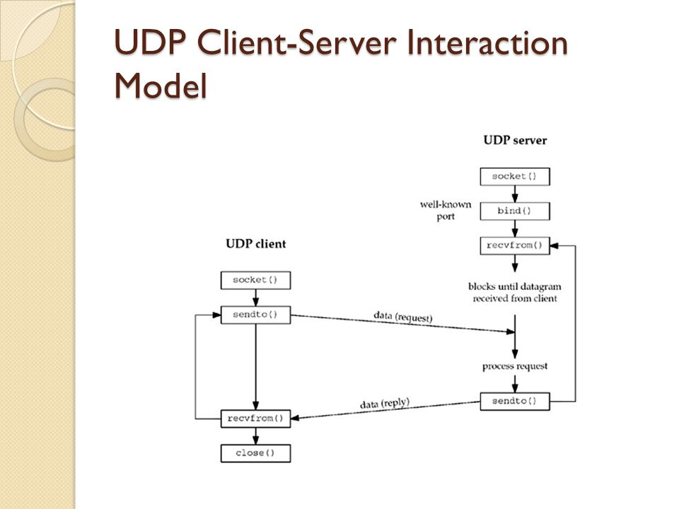 UDP Client-Server Interaction Model