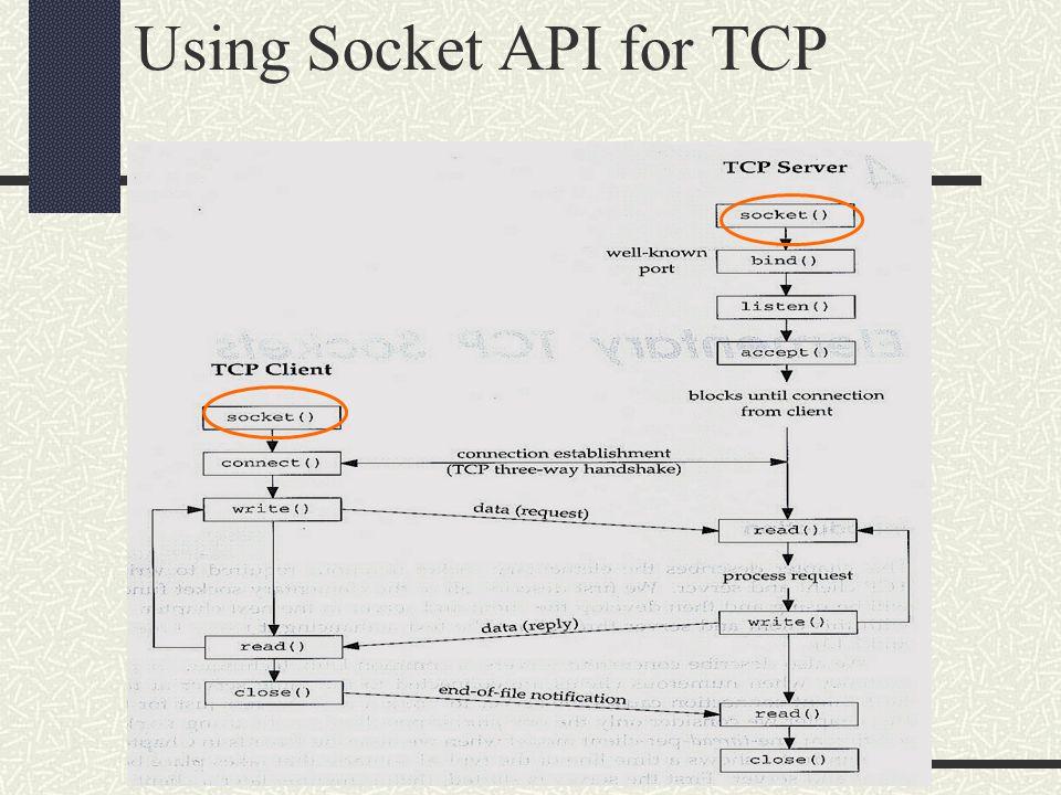 Programming With Sockets Client Side int cs =socket(AF_INET, SOCK_STREAM, proto) … connect (cs, addr, sizeof(addr)) … write(cs, buf, len) read(cs, buf, len); close(cs)