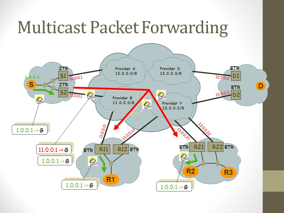 Multicast Packet Forwarding Provider A 10.0.0.0/8 Provider B 11.0.0.0/8 S ITR D ETR Provider Y 13.0.0.0/8 Provider X 12.0.0.0/8 S1 S2 D1 D2 12.0.0.2 13.0.0.2 10.0.0.1 11.0.0.1 R11 R1R2 R12 ETR R21 ETR R22 ETR R3 11.0.0.11 13.0.0.12 13.0.0.21 13.0.0.22 1.0.0.1 1.0.0.1 -> G 11.0.0.1 -> G 1.0.0.1 -> G ETR