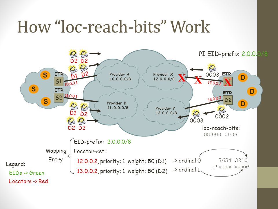 How loc-reach-bits Work Provider A 10.0.0.0/8 Provider B 11.0.0.0/8 S ITR D ETR Provider Y 13.0.0.0/8 Provider X 12.0.0.0/8 S1 S2 D1 D2 PI EID-prefix 2.0.0.0/8 EID-prefix: 2.0.0.0/8 Locator-set: 12.0.0.2, priority: 1, weight: 50 (D1) 13.0.0.2, priority: 1, weight: 50 (D2) Mapping Entry Legend: EIDs -> Green Locators -> Red 12.0.0.2 13.0.0.2 10.0.0.1 11.0.0.1 -> ordinal 0 -> ordinal 1 loc-reach-bits: 0x0000 0003 S S D D 0003 D1 D2 D1 D2 7654 3210 b'xxxx xxxx' 0002 D2 X X X