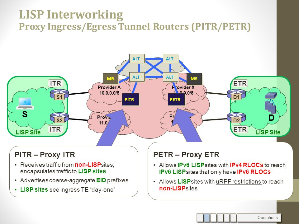 S1 S2 ITR D1 D2 ETR S D Provider A 10.0.0.0/8 Provider B 11.0.0.0/8 Provider X 12.0.0.0/8 Provider Y 13.0.0.0/8 LISP Site PETR – Proxy ETR Allows IPv6 LISPsites with IPv4 RLOCs to reach IPv6 LISPsites that only have IPv6 RLOCs Allows LISPsites with uRPF restrictions to reach non-LISPsites PITR – Proxy ITR Receives traffic from non-LISPsites; encapsulates traffic to LISP sites Advertises coarse-aggregate EID prefixes LISP sites see ingress TE day-one LISP Interworking Proxy Ingress/Egress Tunnel Routers (PITR/PETR) Operations PITRPETR MR ALT MS ALT