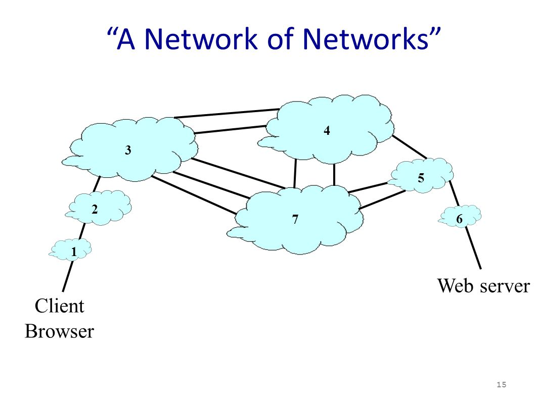 A Network of Networks 15 3 4 5 7 Client Browser Web server 6 1 2