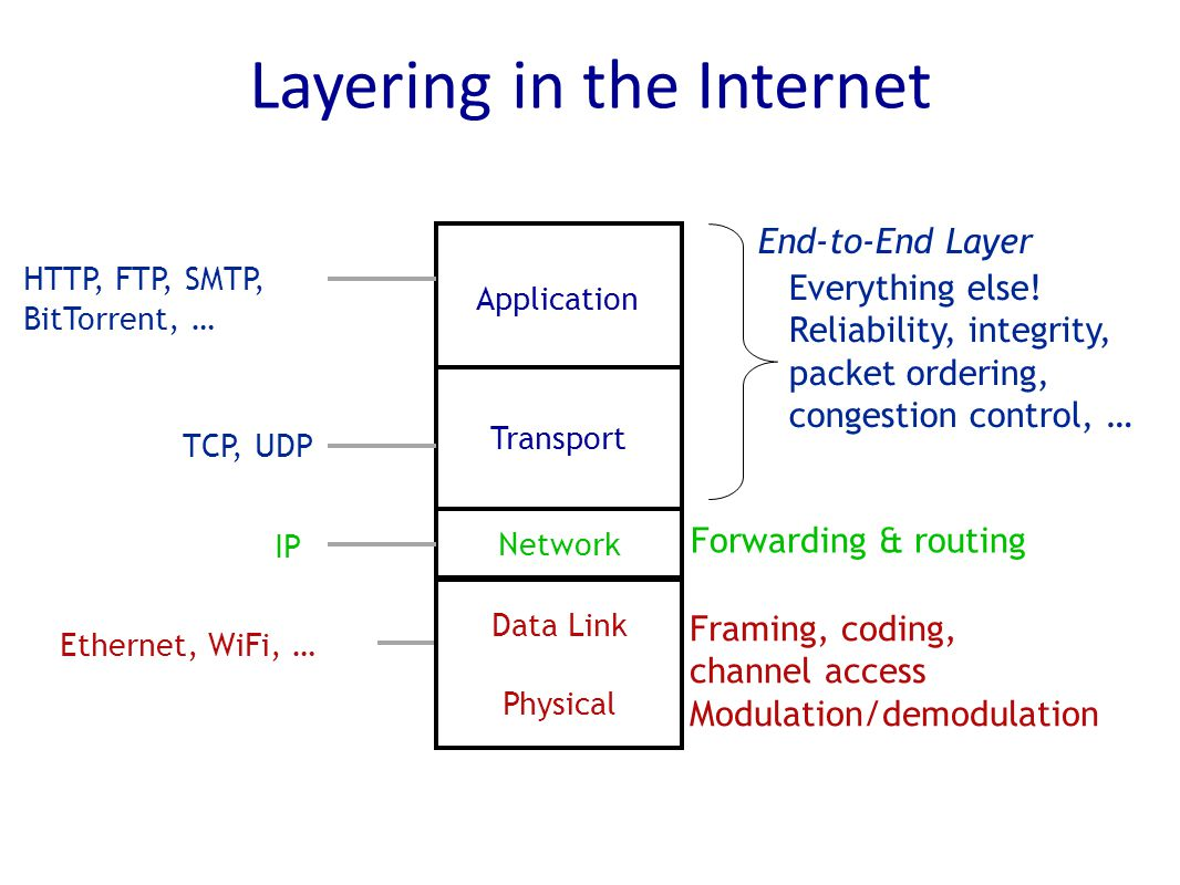 Application HTTP, FTP, SMTP, BitTorrent, … Transport TCP, UDP End-to-End Layer Layering in the Internet Data Link Physical Ethernet, WiFi, … Framing, coding, channel access Modulation/demodulation Network IP Forwarding & routing Everything else.