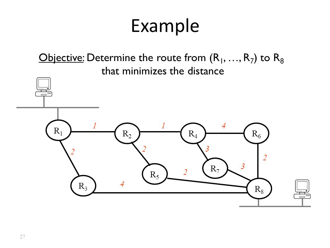 27 Example Objective: Determine the route from (R 1, …, R 7 ) to R 8 that minimizes the distance R5R5 R3R3 R7R7 R6R6 R4R4 R2R2 R1R1 114 2 4 2 23 2 3 R8R8