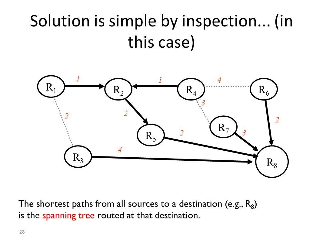 28 Solution is simple by inspection...