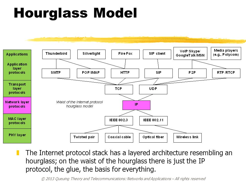 Hourglass Model © 2013 Queuing Theory and Telecommunications: Networks and Applications – All rights reserved zThe Internet protocol stack has a layer