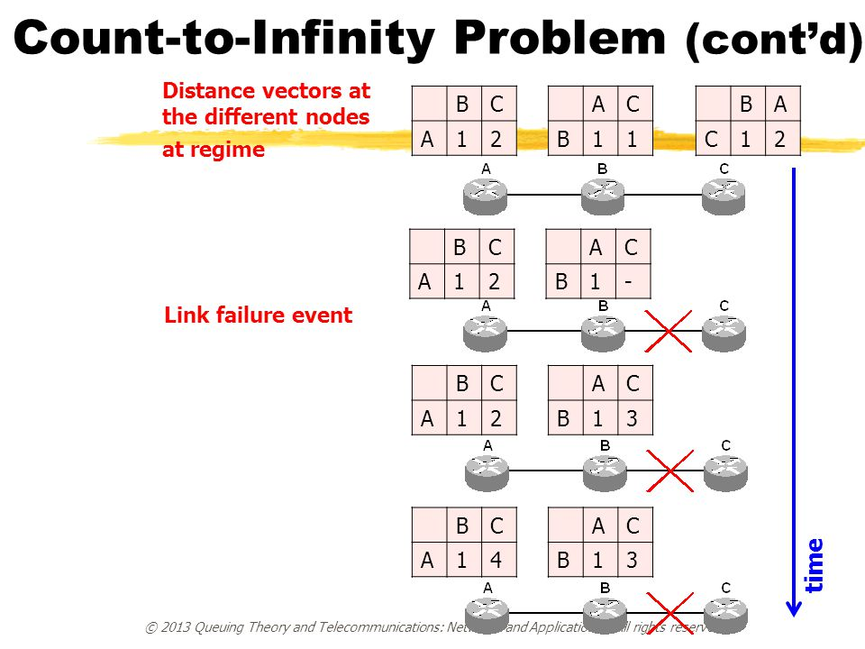 Count-to-Infinity Problem (cont'd) © 2013 Queuing Theory and Telecommunications: Networks and Applications – All rights reserved BC A12 BA C12 AC B11