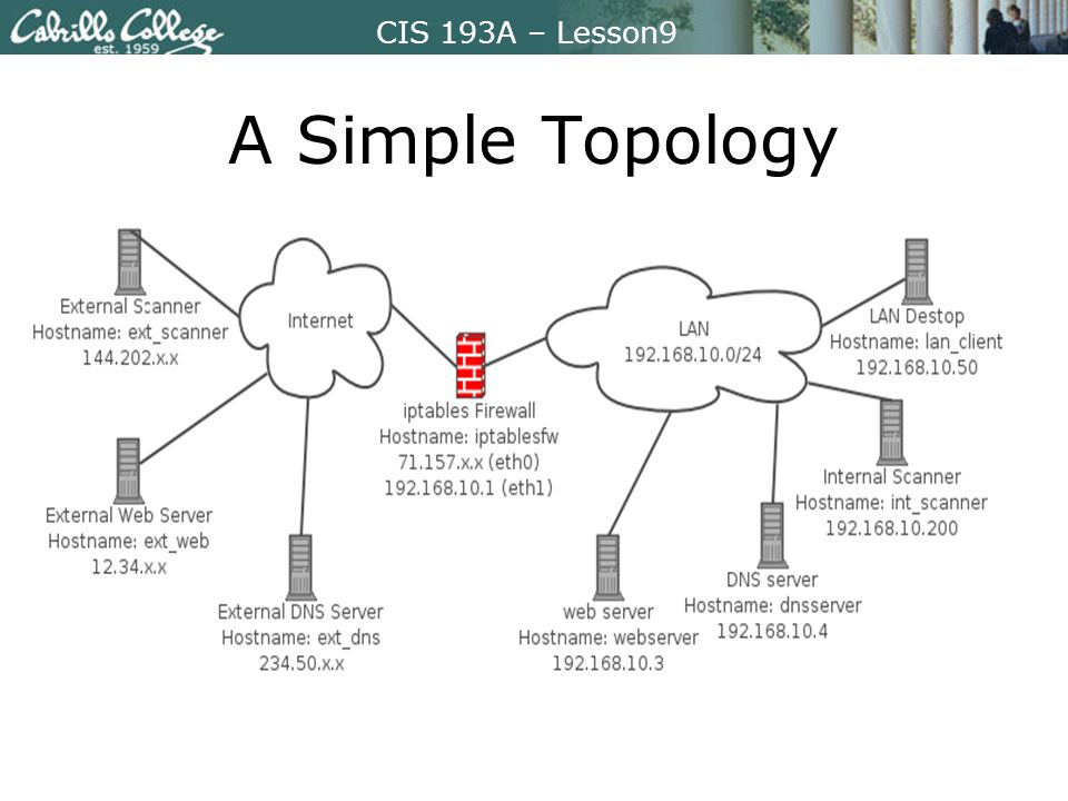 CIS 193A – Lesson9 A Simple Topology