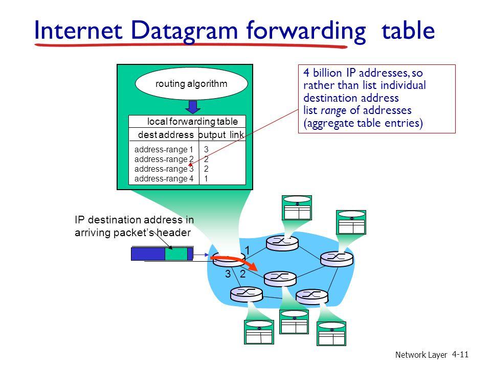 Network Layer 4-11 1 2 3 Internet Datagram forwarding table IP destination address in arriving packet's header routing algorithm local forwarding tabl