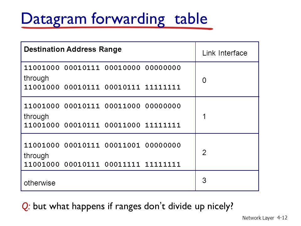 Network Layer 4-12 Destination Address Range 11001000 00010111 00010000 00000000 through 11001000 00010111 00010111 11111111 11001000 00010111 0001100