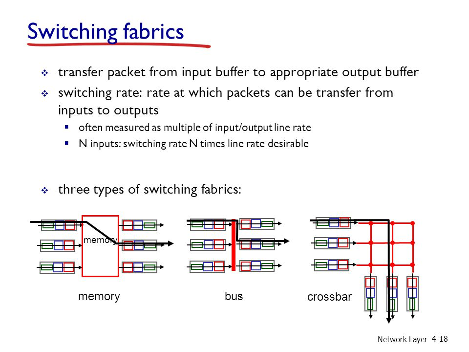 Network Layer 4-18 Switching fabrics  transfer packet from input buffer to appropriate output buffer  switching rate: rate at which packets can be transfer from inputs to outputs  often measured as multiple of input/output line rate  N inputs: switching rate N times line rate desirable  three types of switching fabrics: memory bus crossbar