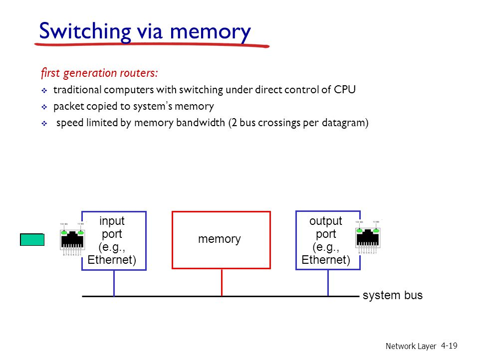 Network Layer 4-19 Switching via memory first generation routers:  traditional computers with switching under direct control of CPU  packet copied t