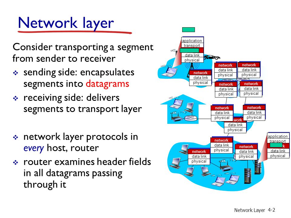 Network Layer 4-2 Network layer Consider transporting a segment from sender to receiver  sending side: encapsulates segments into datagrams  receiving side: delivers segments to transport layer  network layer protocols in every host, router  router examines header fields in all datagrams passing through it application transport network data link physical application transport network data link physical network data link physical network data link physical network data link physical network data link physical network data link physical network data link physical network data link physical network data link physical network data link physical network data link physical network data link physical