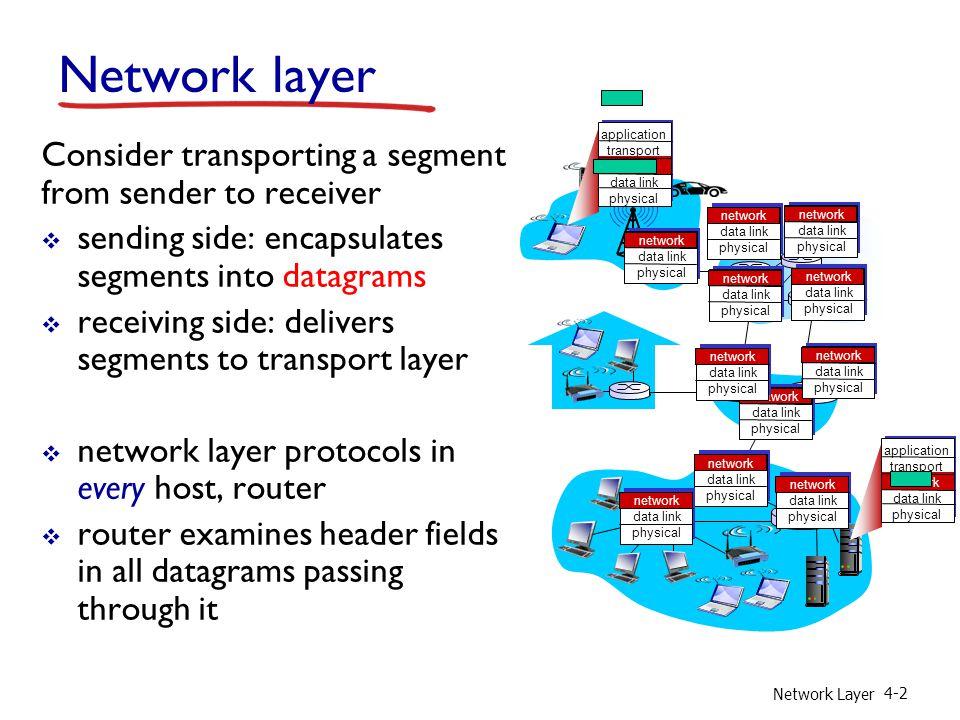 Network Layer 4-63 IPv6 datagram format priority: identify priority among datagrams in flow flow Label: identify datagrams in same flow. (concept of flow not well defined).