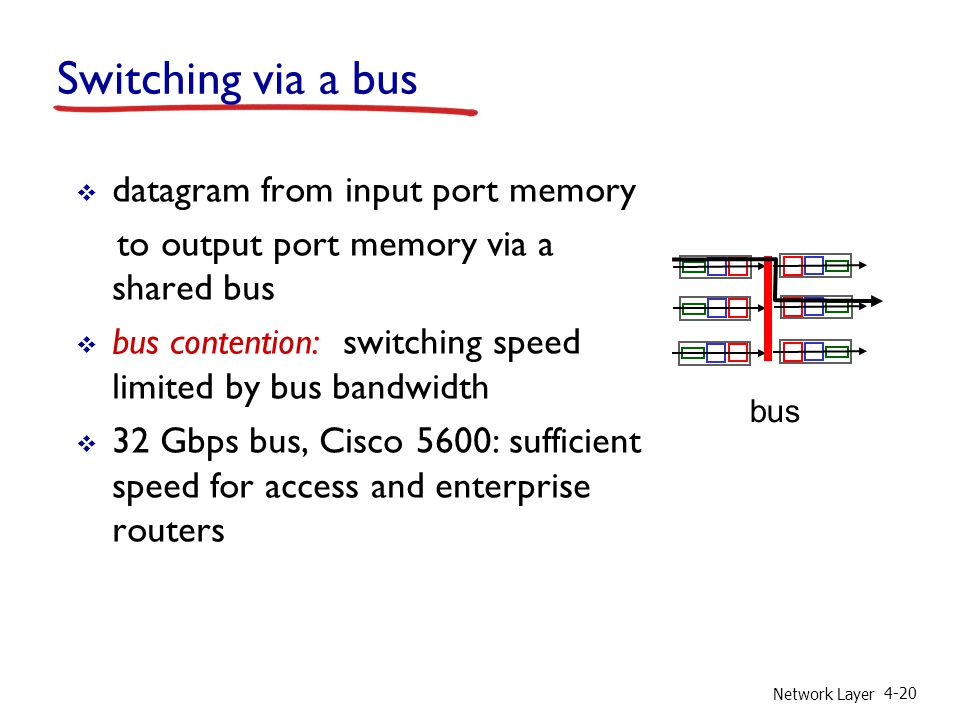 Network Layer 4-20 Switching via a bus  datagram from input port memory to output port memory via a shared bus  bus contention: switching speed limited by bus bandwidth  32 Gbps bus, Cisco 5600: sufficient speed for access and enterprise routers bus