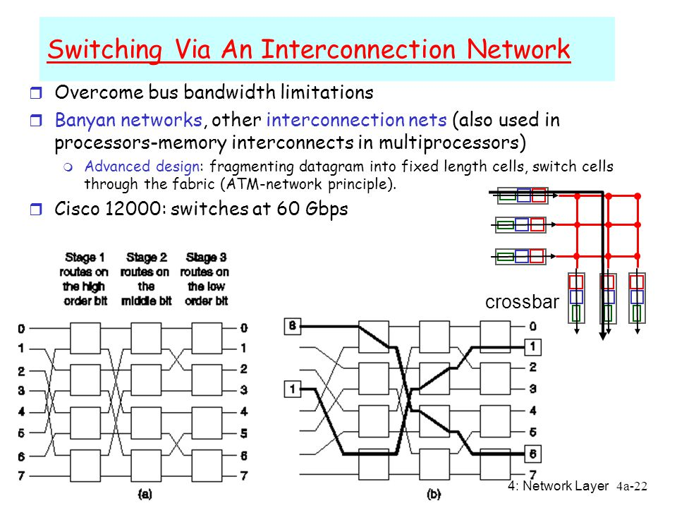 4: Network Layer4a-22 Switching Via An Interconnection Network r Overcome bus bandwidth limitations r Banyan networks, other interconnection nets (also used in processors-memory interconnects in multiprocessors) m Advanced design: fragmenting datagram into fixed length cells, switch cells through the fabric (ATM-network principle).