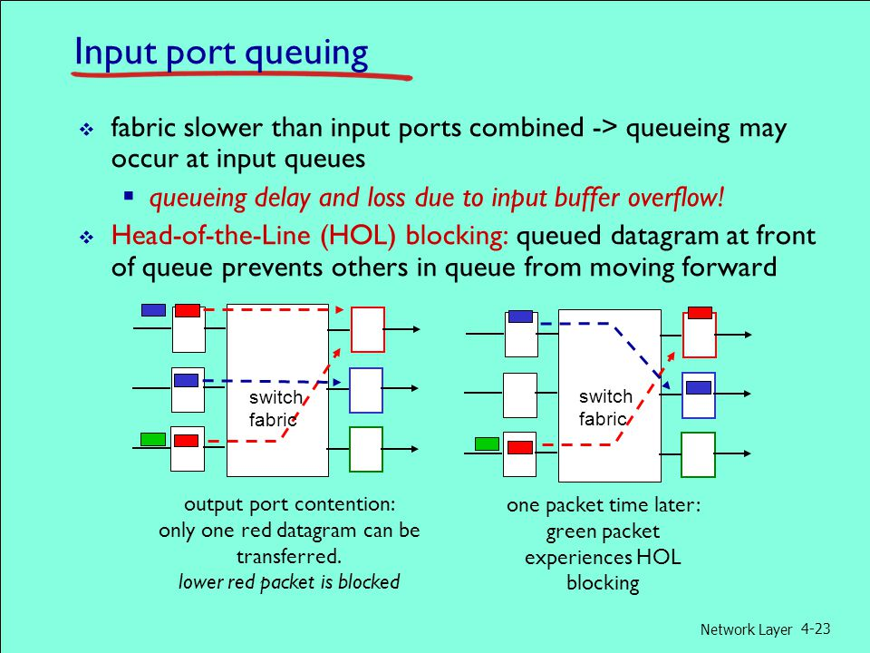 Network Layer 4-23 Input port queuing  fabric slower than input ports combined -> queueing may occur at input queues  queueing delay and loss due to