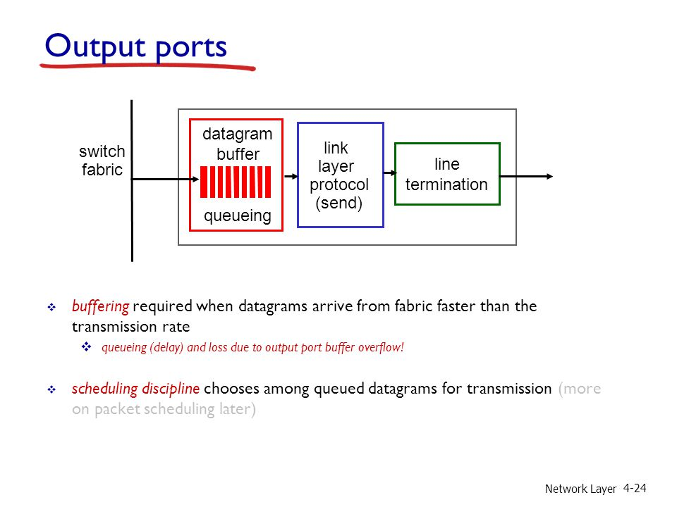 Network Layer 4-24 Output ports  buffering required when datagrams arrive from fabric faster than the transmission rate  queueing (delay) and loss due to output port buffer overflow.