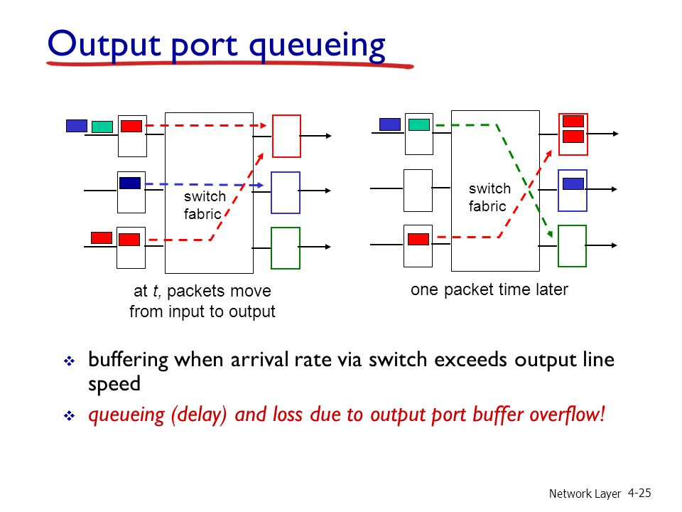 Network Layer 4-25 Output port queueing  buffering when arrival rate via switch exceeds output line speed  queueing (delay) and loss due to output port buffer overflow.