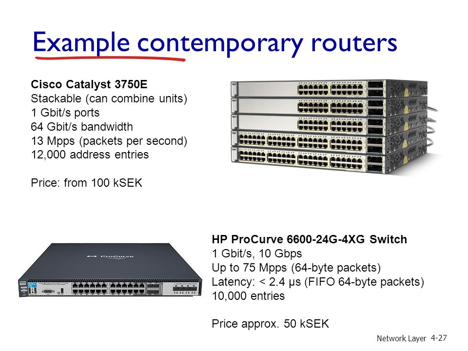 Example contemporary routers Network Layer 4-27 Cisco Catalyst 3750E Stackable (can combine units) 1 Gbit/s ports 64 Gbit/s bandwidth 13 Mpps (packets per second) 12,000 address entries Price: from 100 kSEK HP ProCurve 6600-24G-4XG Switch 1 Gbit/s, 10 Gbps Up to 75 Mpps (64-byte packets) Latency: < 2.4 µs (FIFO 64-byte packets) 10,000 entries Price approx.