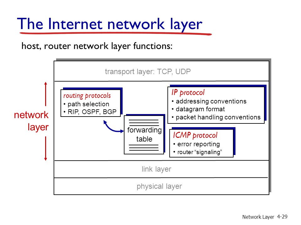 Network Layer 4-29 The Internet network layer forwarding table host, router network layer functions: routing protocols path selection RIP, OSPF, BGP IP protocol addressing conventions datagram format packet handling conventions ICMP protocol error reporting router signaling transport layer: TCP, UDP link layer physical layer network layer