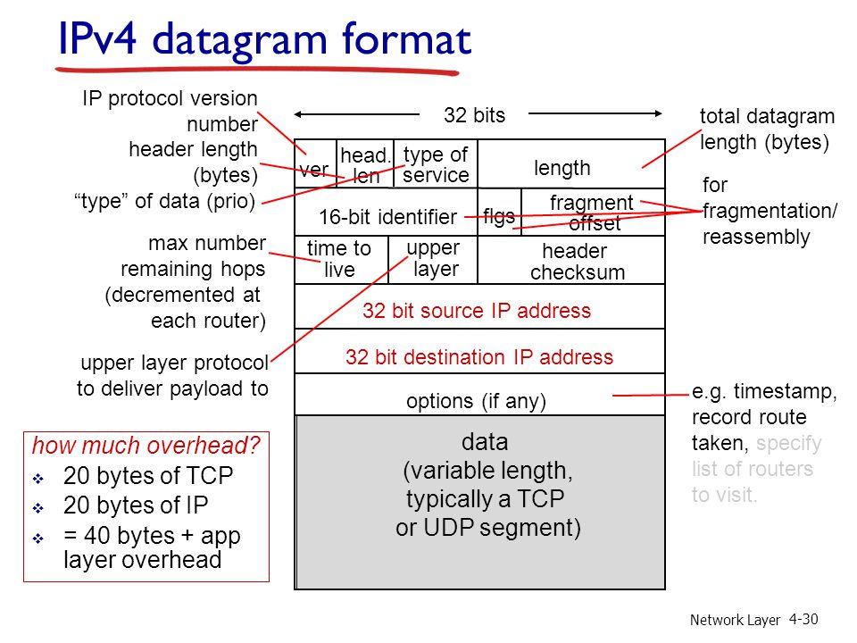 Network Layer 4-30 ver length 32 bits 16-bit identifier header checksum time to live 32 bit source IP address head. len type of service flgs fragment