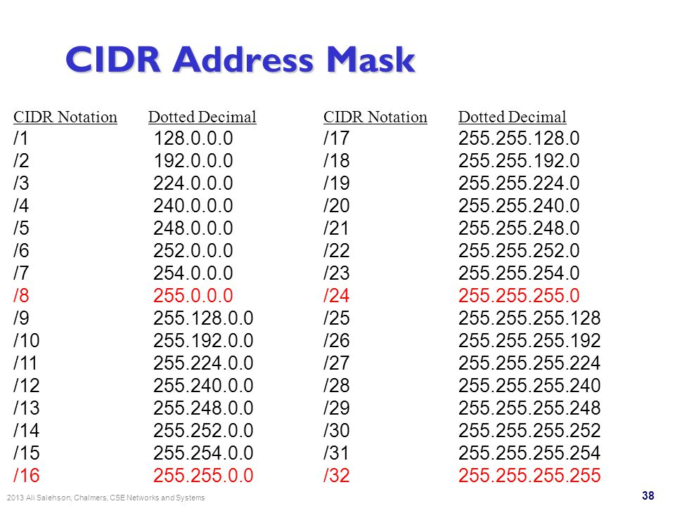 38 CIDR Address Mask CIDR NotationDotted Decimal /1 128.0.0.0 /2 192.0.0.0 /3 224.0.0.0 /4 240.0.0.0 /5 248.0.0.0 /6 252.0.0.0 /7 254.0.0.0 /8 255.0.0.0 /9 255.128.0.0 /10 255.192.0.0 /11 255.224.0.0 /12 255.240.0.0 /13 255.248.0.0 /14 255.252.0.0 /15 255.254.0.0 /16 255.255.0.0 CIDR NotationDotted Decimal /17 255.255.128.0 /18 255.255.192.0 /19 255.255.224.0 /20 255.255.240.0 /21 255.255.248.0 /22 255.255.252.0 /23 255.255.254.0 /24 255.255.255.0 /25 255.255.255.128 /26255.255.255.192 /27255.255.255.224 /28255.255.255.240 /29255.255.255.248 /30255.255.255.252 /31255.255.255.254 /32255.255.255.255 2013 Ali Salehson, Chalmers, CSE Networks and Systems