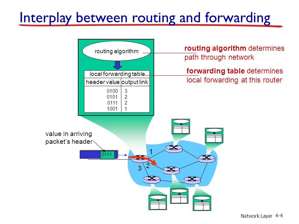 Network Layer 4-4 1 2 3 0111 value in arriving packet's header routing algorithm local forwarding table header value output link 0100 0101 0111 1001 3