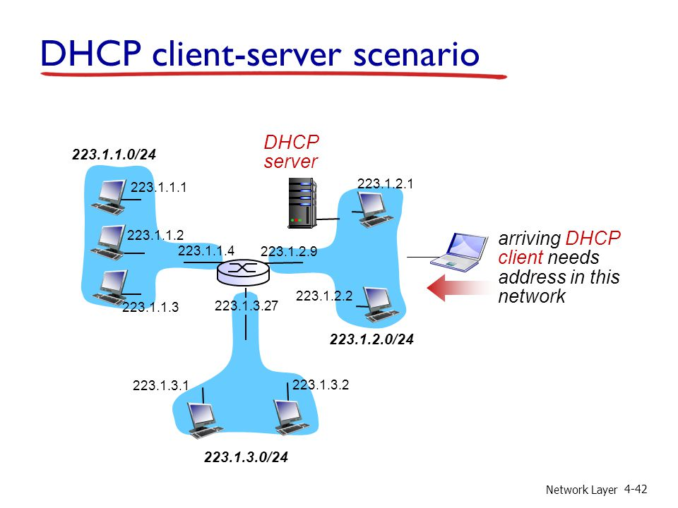 Network Layer 4-42 DHCP client-server scenario 223.1.1.0/24 223.1.2.0/24 223.1.3.0/24 223.1.1.1 223.1.1.3 223.1.1.4 223.1.2.9 223.1.3.2 223.1.3.1 223.1.1.2 223.1.3.27 223.1.2.2 223.1.2.1 DHCP server arriving DHCP client needs address in this network