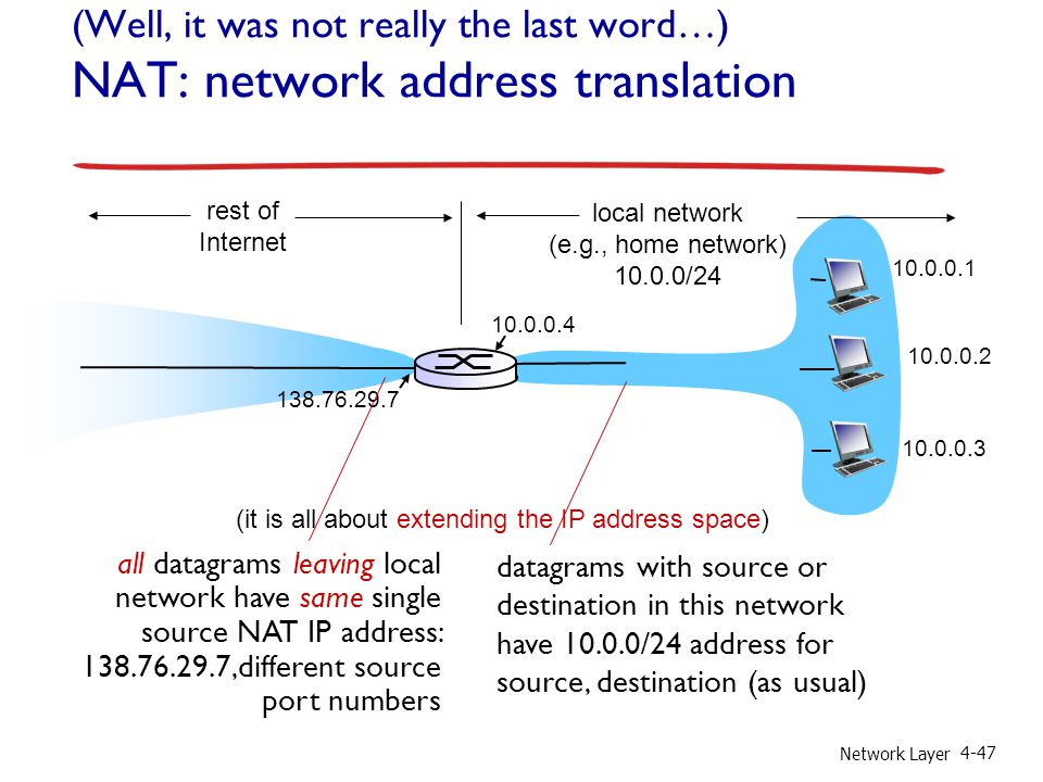 Network Layer 4-47 (Well, it was not really the last word…) NAT: network address translation 10.0.0.1 10.0.0.2 10.0.0.3 10.0.0.4 138.76.29.7 local net